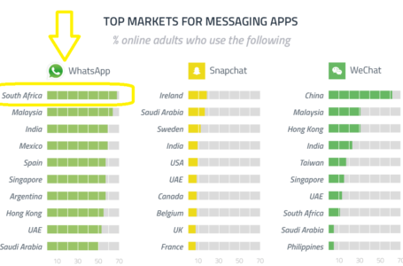 South African App Market