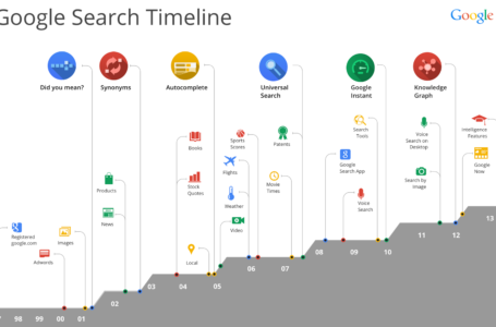 Google Search Engine Organic SEO Impacting Updates for 2017