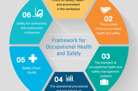 Occupational Health – What Is the BIG Picture of OH?